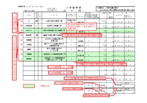 工事経歴書(第2号様式)の書き方 記入例