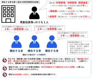 補佐する者を置く場合の経営管理責任体制